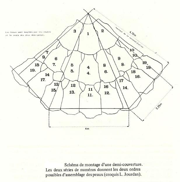 ___ Reconstitutions d'habitats en plein-air. Schyma11