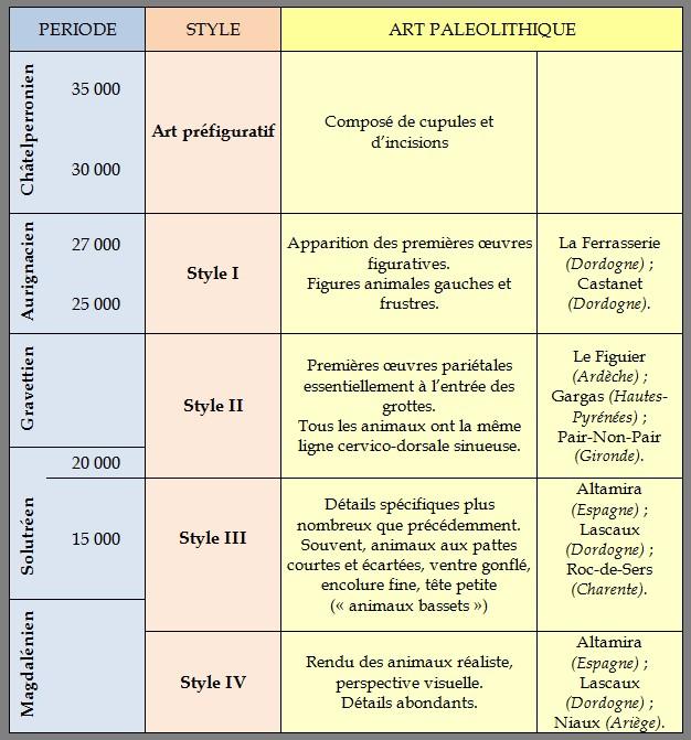 Les Styles (d'après A. LEROI-GOURHAN). Styles10