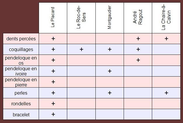 4.1.3. BILAN DES PARURES RETROUVÉES SUR LES SITES SOLUTRÉENS CHARENTAIS. Tablea11