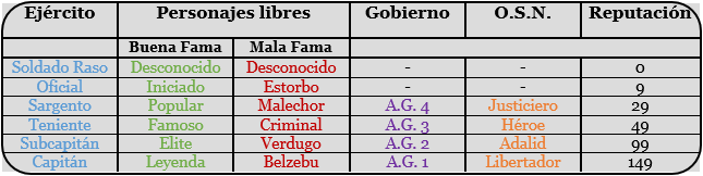 9. Facciones,  rangos, fama y ascensos. Tabla10
