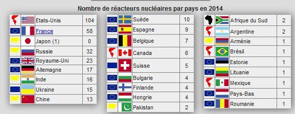 Patrimoine mondial en nucléaire, centrale,reacteurs,uranium Reacte10