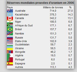 Patrimoine mondial en nucléaire, centrale,reacteurs,uranium Reserv10