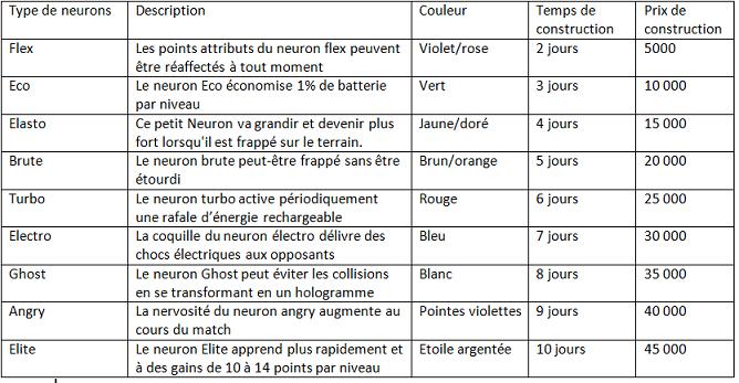 Différents types de neurons Captur17