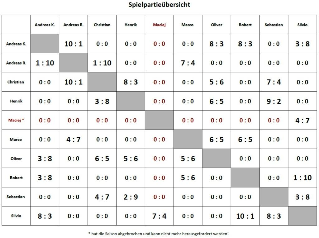 [ARMADA] Berlin Liga Spielp25