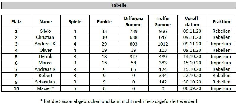 [ARMADA] Berlin Liga Tabell28