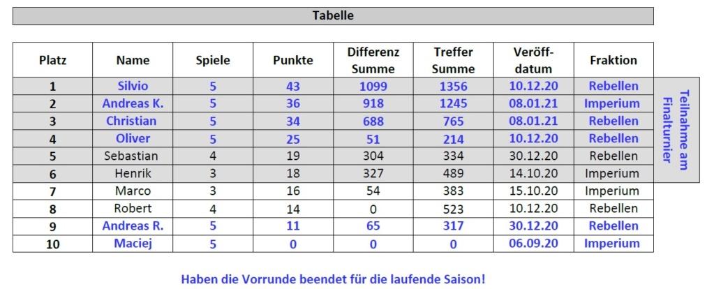 [ARMADA] Berlin Liga Tabell31