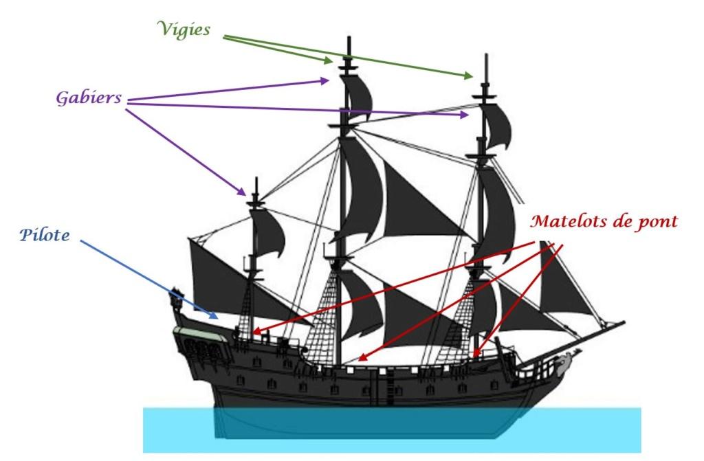 Répartition des postes sur le navire Postes10
