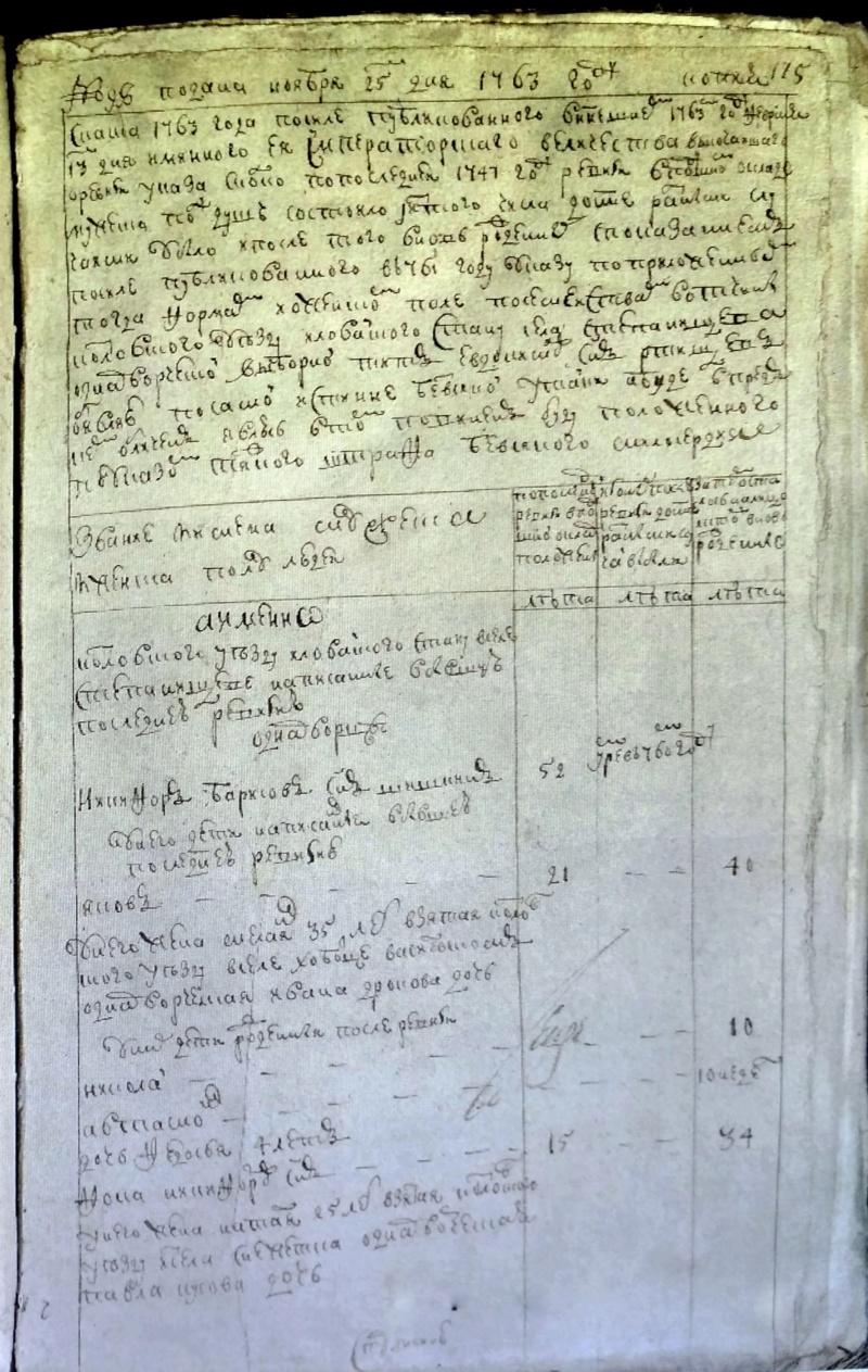 Список сел и деревень, входивших в состав Иловай-Рождественской волости 1763__10