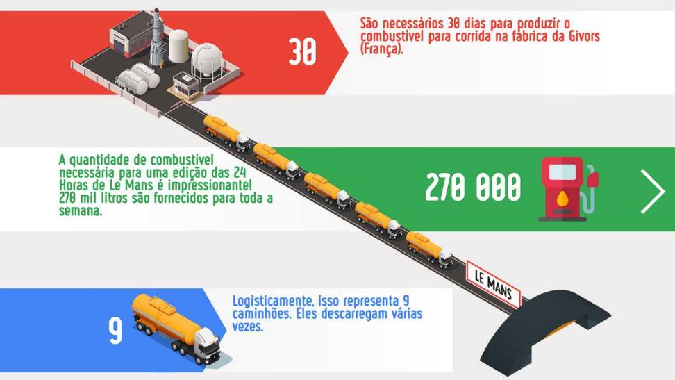 A fascinante logística de 270 mil litros de combustível para as 24 Horas de Le Mans 110