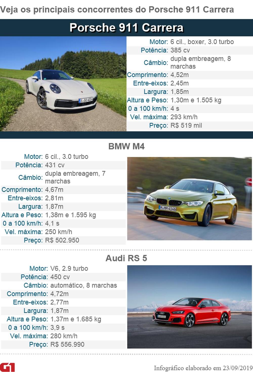 Porsche 911 Carrera: primeiras impressões Concor11