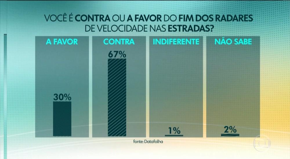 Bolsonaro diz que vai acabar com radares móveis na semana que vem Data-r10