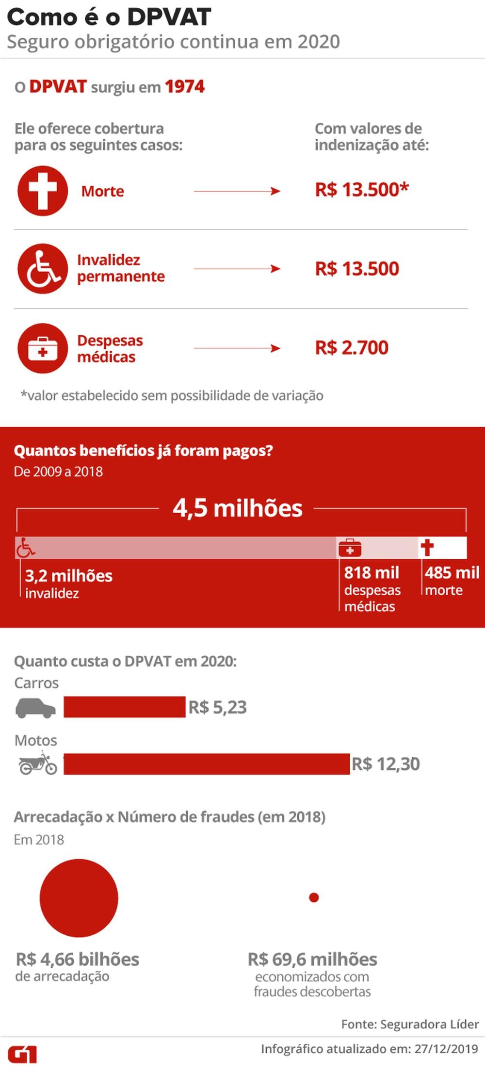 Seguro DPVAT 2020 tem redução de 68% para carros, e valor cai para R$ 5,23 Dpvat-10