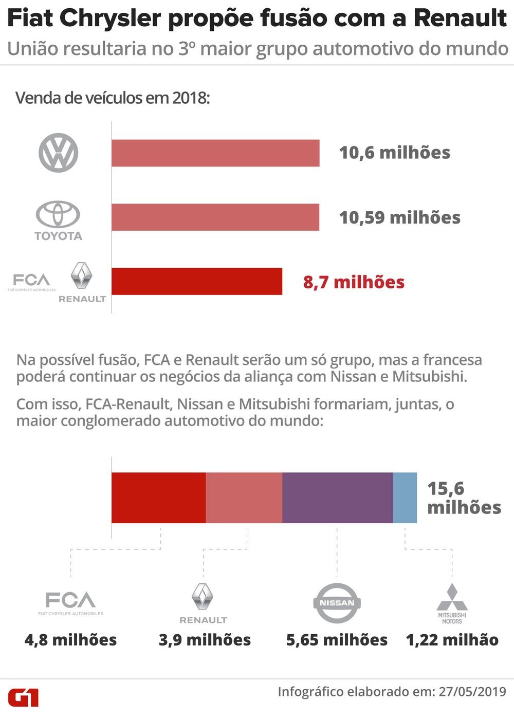 """França considera que fusão entre Fiat Chrysler e Renault continua sendo """"boa oportunidade"""" Fusao-12"""