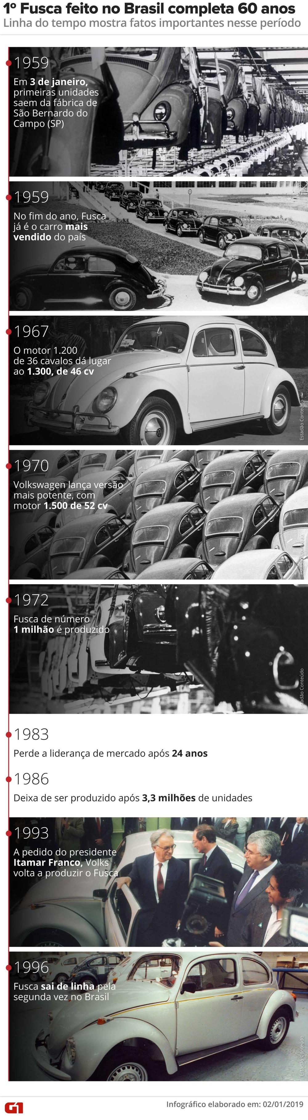 Volkswagen encerra produção mundial do Fusca; veja como foi a despedida Linha-10
