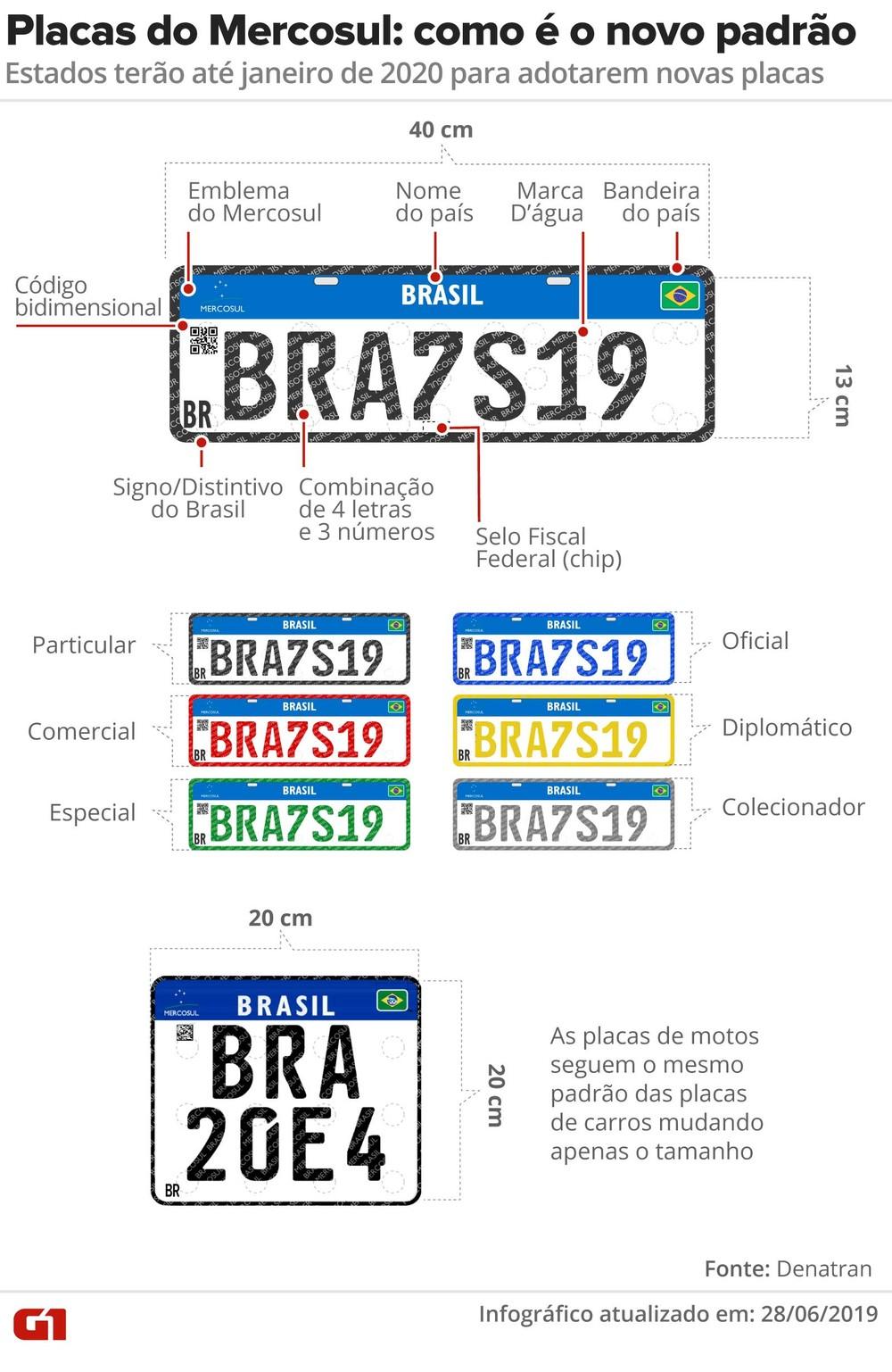 Placa do Mercosul é adiada para 2020 e só será exigida para carros novos ou quando há mudança de cidade Placas10
