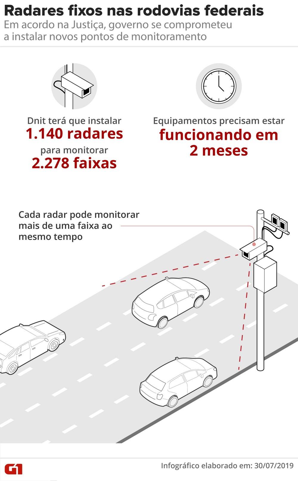 Governo determina suspensão do uso de radares móveis em rodovias federais Radare11