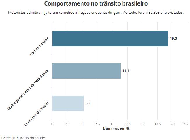 Um em cada cinco motoristas no Brasil admite uso do celular ao dirigir, diz pesquisa Sem_tz12
