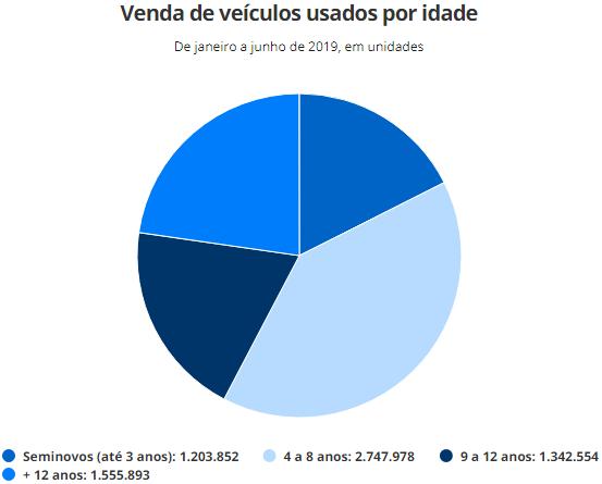Vendas de veículos seminovos caem 12,5% no 1º semestre Sem_tz13