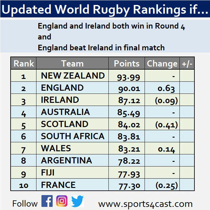 World Rugby Rankings - Page 17 15197811