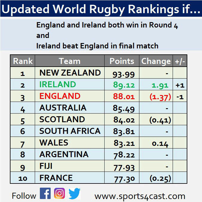 World Rugby Rankings - Page 17 15197812