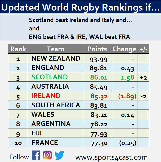World Rugby Rankings - Page 17 15197813
