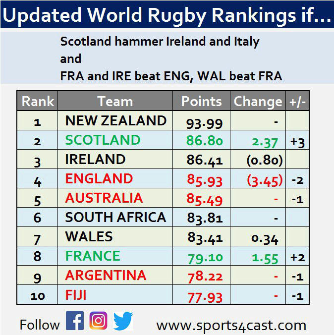 World Rugby Rankings - Page 17 15197814