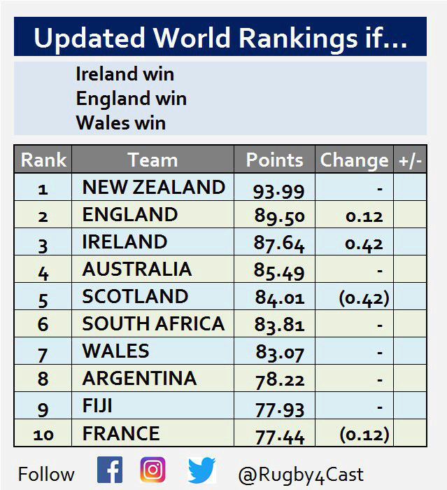 World Rugby Rankings - Page 17 15204210