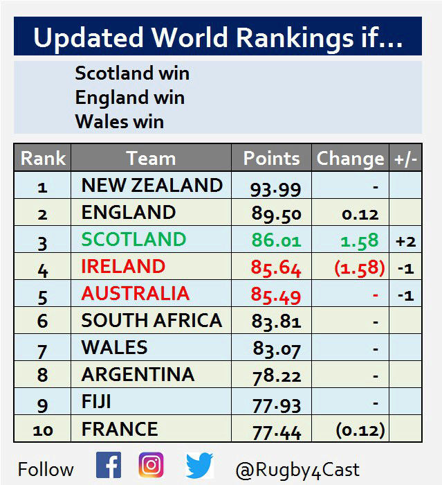 World Rugby Rankings - Page 17 15204211