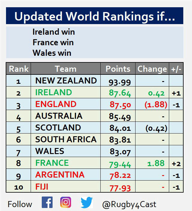 World Rugby Rankings - Page 17 15204212