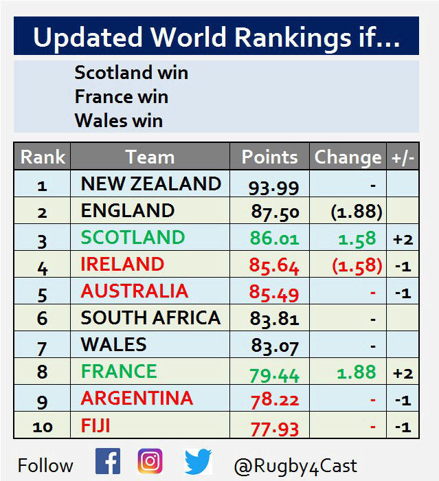 World Rugby Rankings - Page 17 15204213