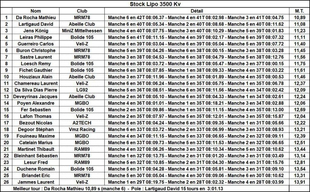Résultats 4ème manche ZCup 3 à Vélizy 03_sto11