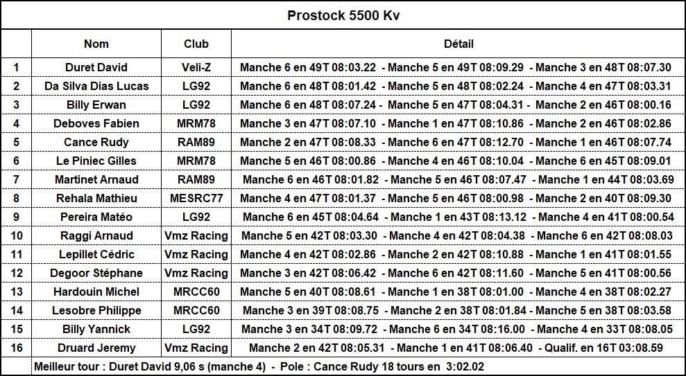 Résultats première manche ZCup3 09_pro10