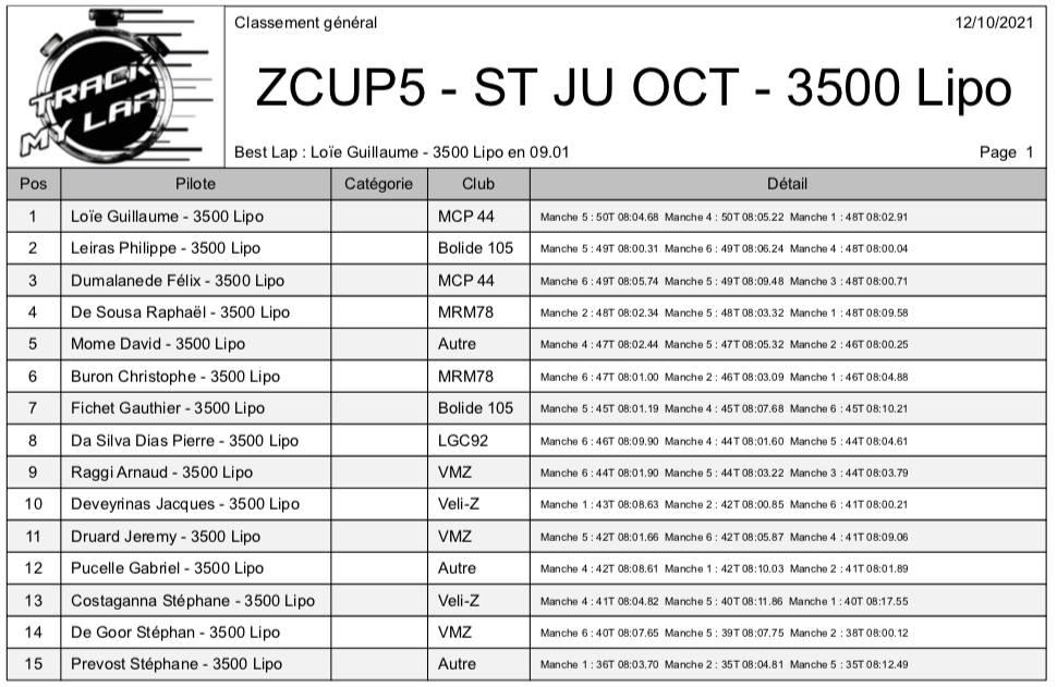 2° Manche de la Zcup5 24604110