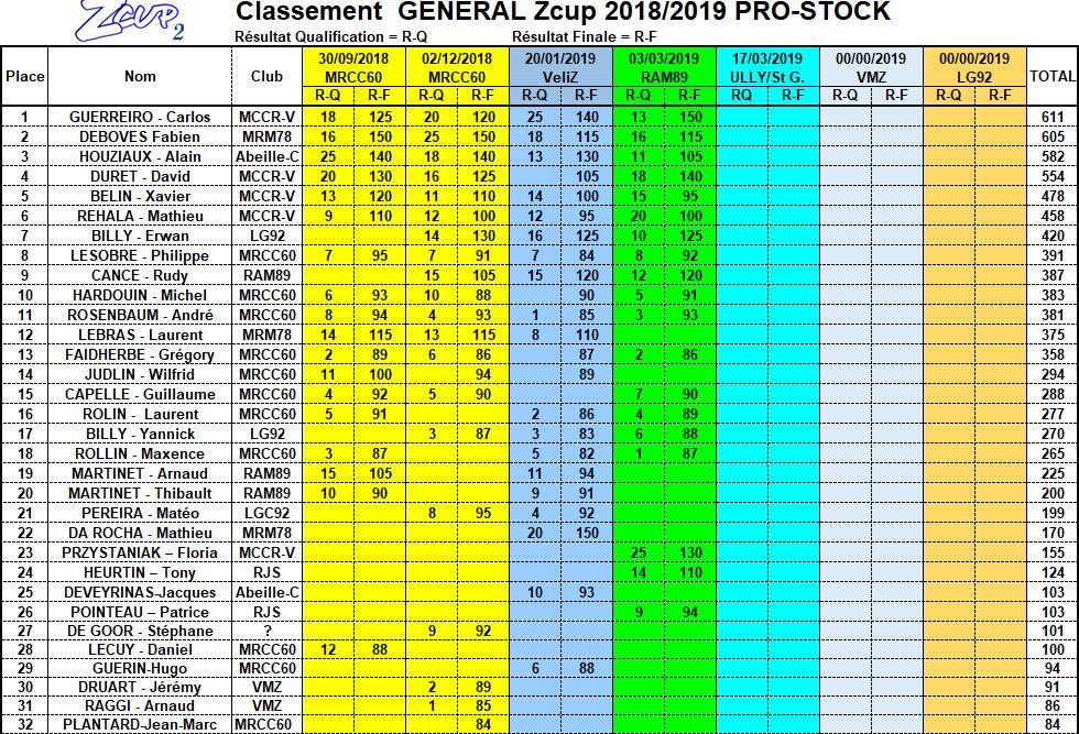 Classement ZCup après la quatrième manche Classe13
