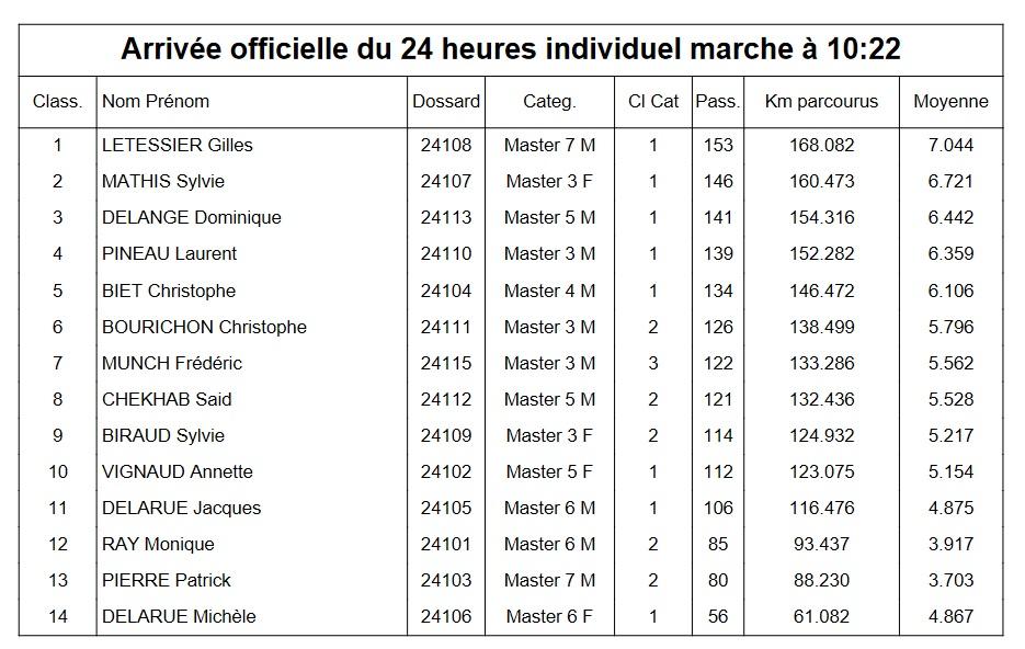 11è édition 24H de Villenave d'Ornon (33) - 28-29 Aout 2021 Aaa10