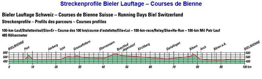61ème 100 Km de Bienne (SUI) - 6-8 JUIN 2019 Bienne11