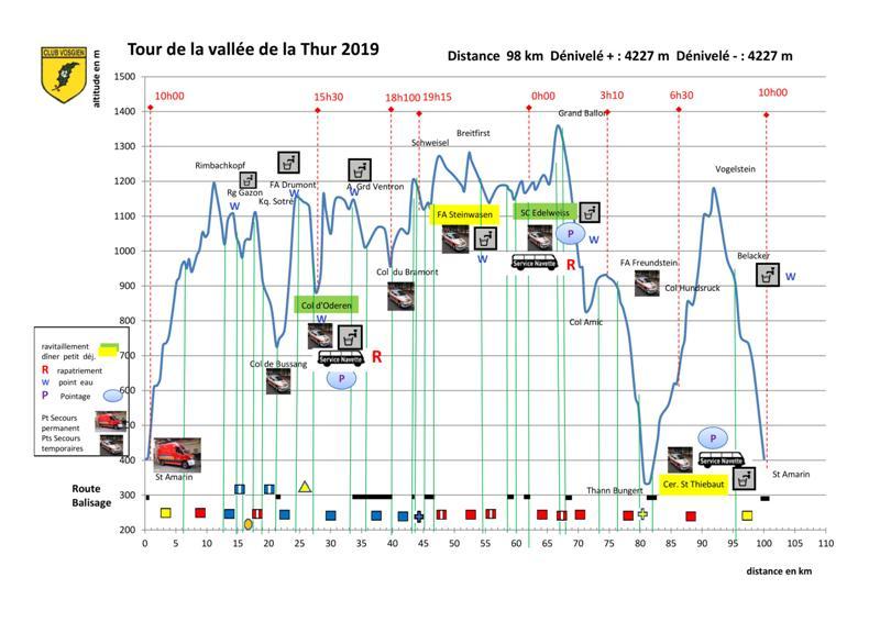 44ème Tour de la Vallée de la Thur - 98 Km (4227D+) - 6/7/19 Descri10