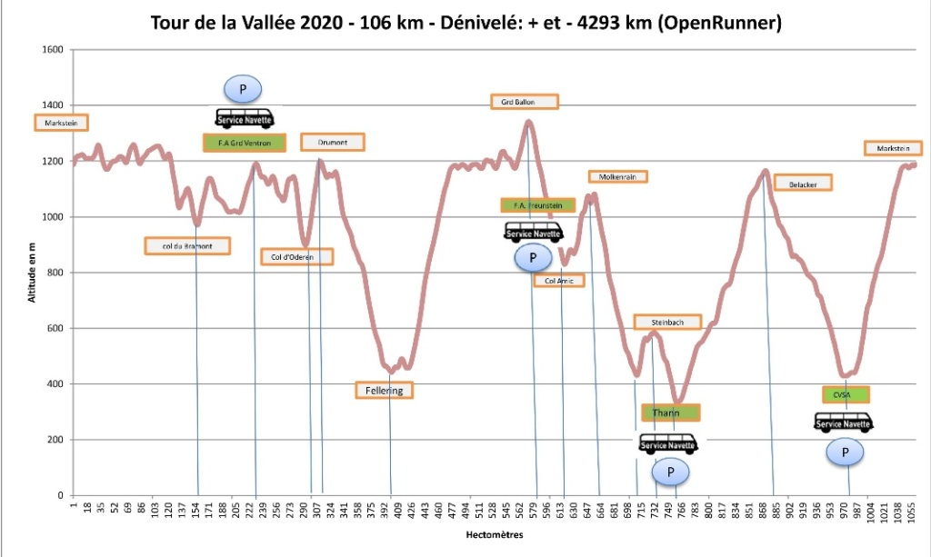 45ème Tour de la Vallée de la Thur (68) - 106Km- 4/5 Juil 20 Marche17