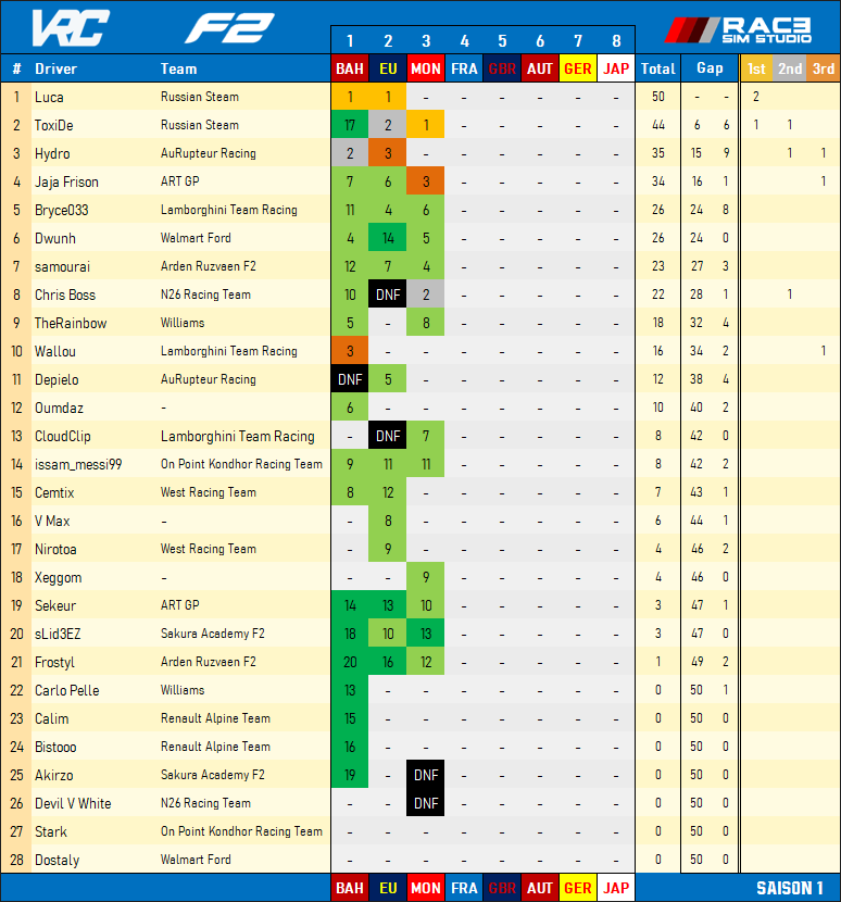 [F2] CLASSEMENTS - STANDINGS Comple54