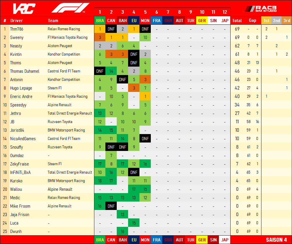 [F1] CLASSEMENTS - STANDINGS Comple55