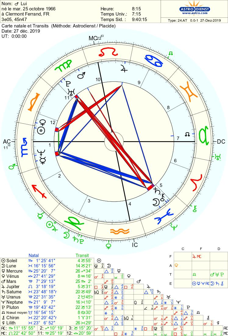 Transits signes de rupture Astro_14