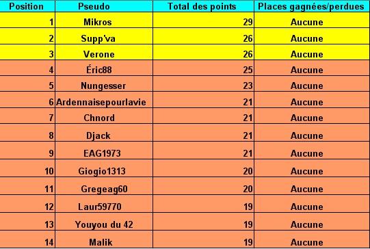 le cumul:Le classement des pronostiqueurs  2007/2008: Tablea10