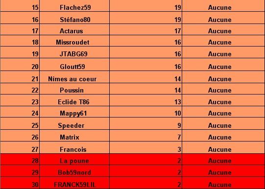 le cumul:Le classement des pronostiqueurs  2007/2008: Tablea12