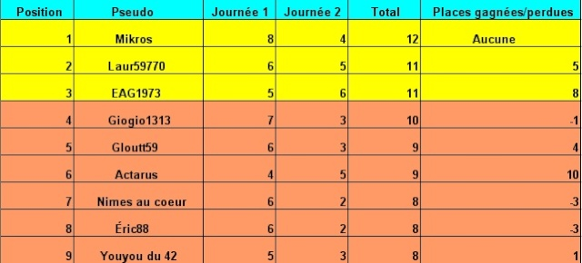 Classement des pronostiques du national saison 2007/2008 Tablea19