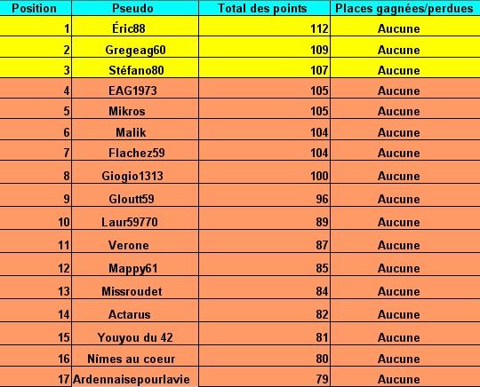 le cumul:Le classement des pronostiqueurs  2007/2008: - Page 2 Tablea35
