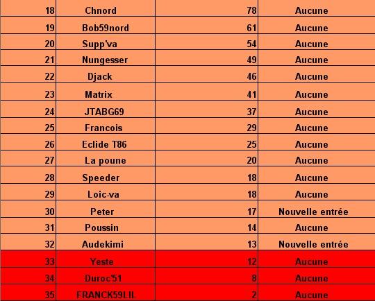 le cumul:Le classement des pronostiqueurs  2007/2008: - Page 2 Tablea36