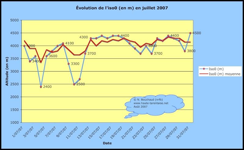 Bilans climatiques (2007) Juille10