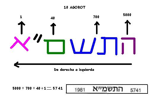 Israel, 1/2 shequel, 1 n. shequel, 10 agorot, '87, '87 '81 10_ago10