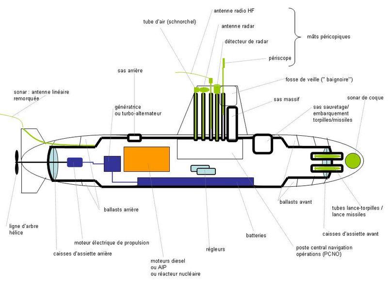 Un sous-marin 800px-11