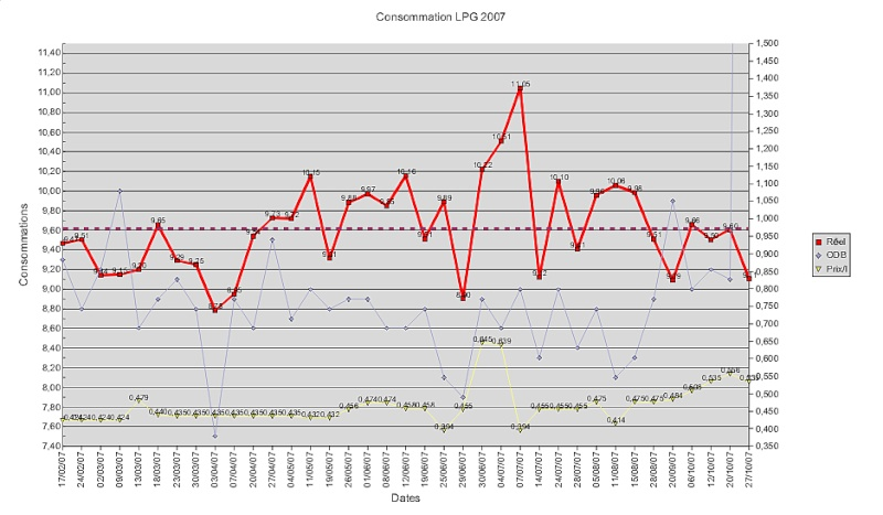 essence et GPL= LPG - Page 4 Graphi10